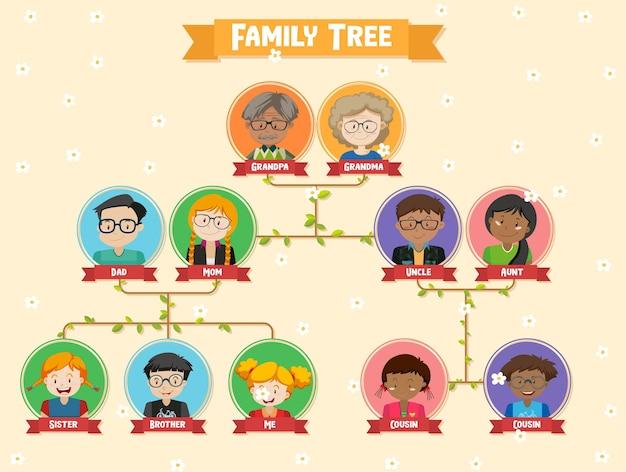 Diagrama mostrando árvore genealógica de três gerações