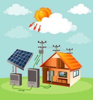 Diagrama mostrando como a célula solar funciona em casa
