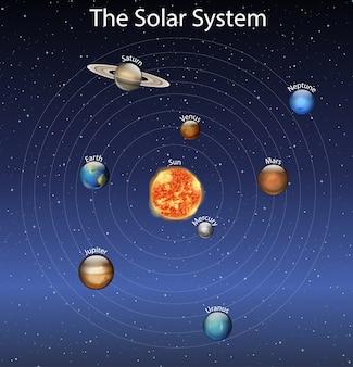 Diagrama mostrando diferentes planetas no sistema solar