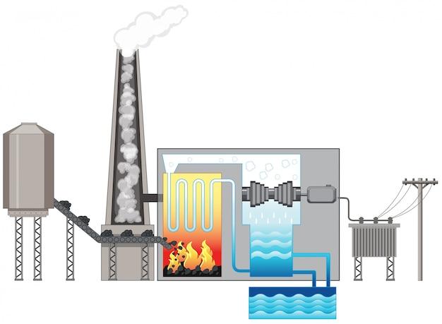 Diagrama mostrando energia hidrelétrica