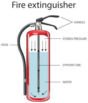 Diagrama mostrando extintor de incêndio interno