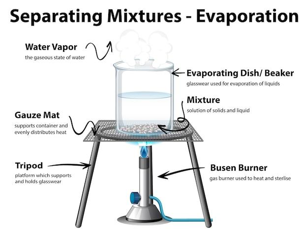 Diagrama mostrando misturas de separação por evaporação Vetor grátis