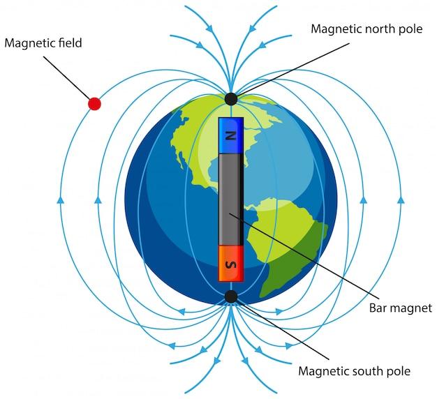 Diagrama mostrando o campo magnético em branco