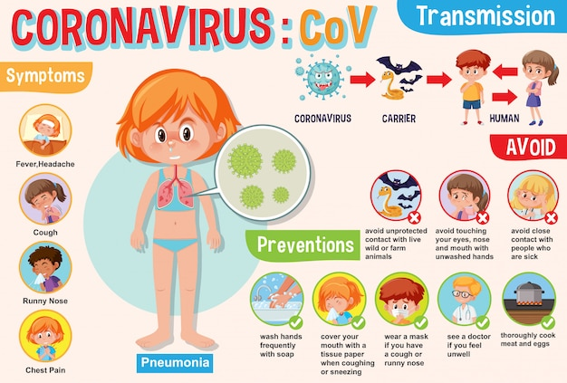 Diagrama mostrando o coronavírus com sintomas e como evitá-lo