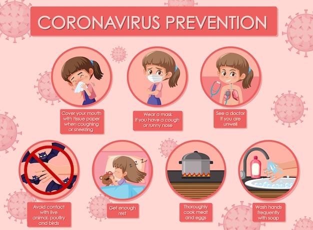 Diagrama mostrando o coronavírus com sintomas e prevenções