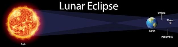 Diagrama mostrando o eclipse lunar na terra