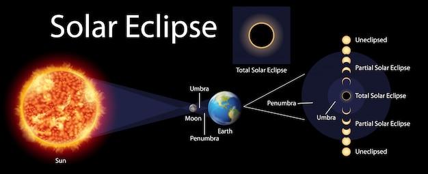 Diagrama mostrando o eclipse solar com sol e terra