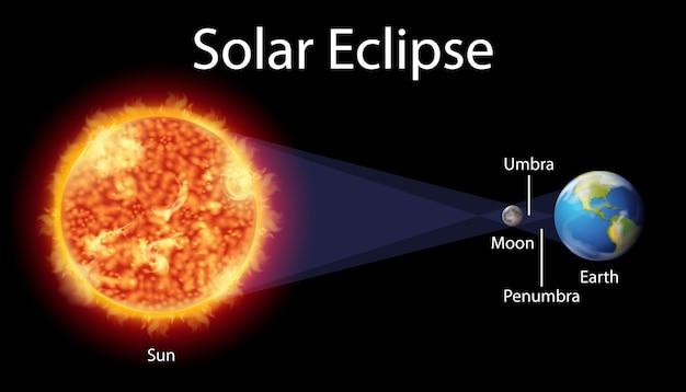 Diagrama mostrando o eclipse solar na terra