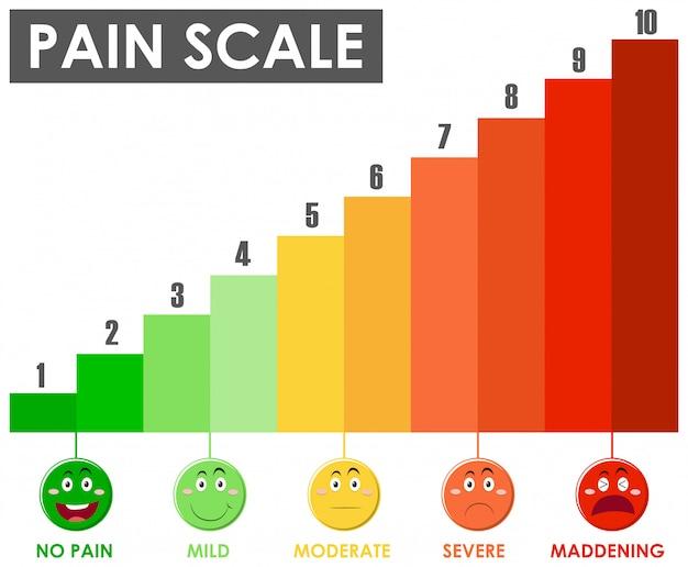 Diagrama mostrando o nível da escala de dor com cores diferentes