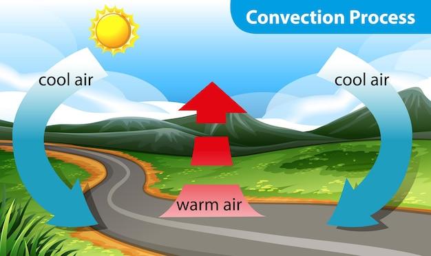Diagrama mostrando o processo de convecção