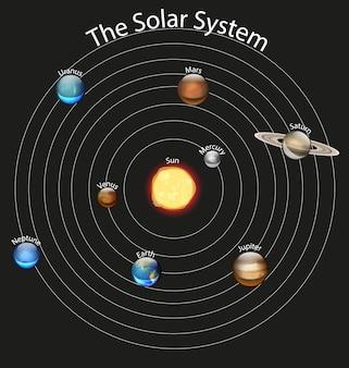 Diagrama mostrando o sistema solar