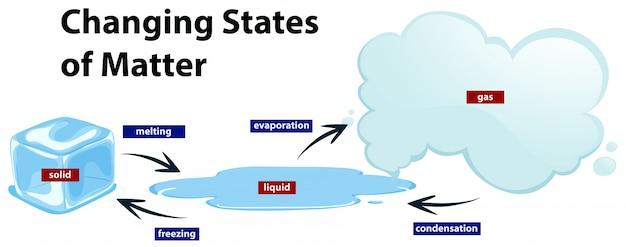 Diagrama mostrando os estados em mudança da matéria