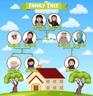 Diagrama mostrando três gerações da família árabe