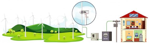 Diagrama mostrando turbinas eólicas gerando eletricidade para uso doméstico