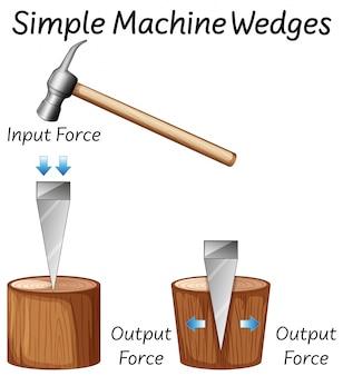 Diagramas de cunhas de máquina simples de ciência