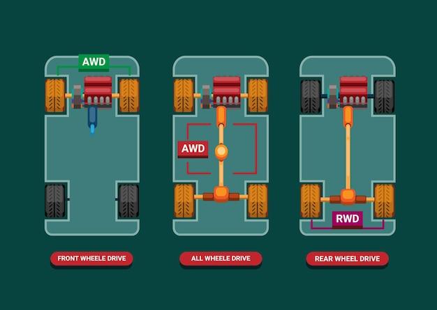 Diferenças do carro entre drivetrains fwd, awd e rwd