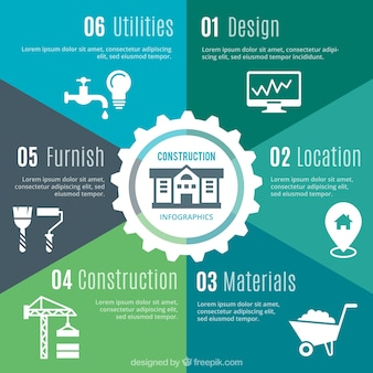 Diferentes etapas infografia para a construção