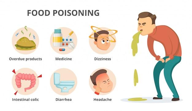 Diferentes sintomas de intoxicação alimentar.