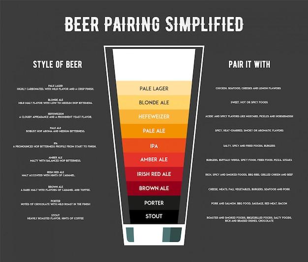 Diferentes tipos de infográfico de cerveja