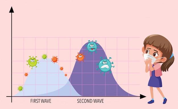 Duas ondas de gráfico pandêmico de coronavírus com ícones de coronavírus e uma garota usando máscara