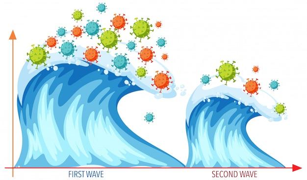 Duas ondas de pandemia de coronavírus no estilo de onda do mar com ícones de coronavírus
