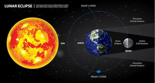 Eclipses lunares, sol, terra, e, lua, ilustração