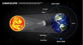 Eclipses lunares terra do sol e ilustração vetorial de lua