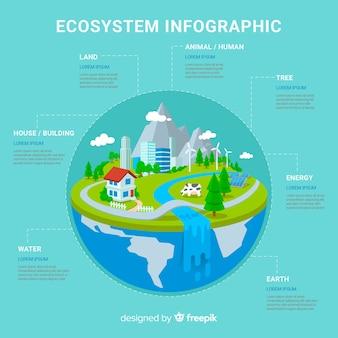 Ecossistema vs poluição infográfico fundo
