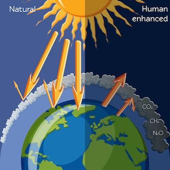 Efeito de efeito estufa realçado natural e humano