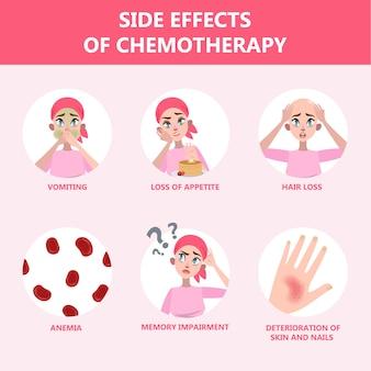 Efeitos colaterais do conjunto de quimioterapia. o paciente sofre de câncer. perda de cabelo e náuseas. ilustração vetorial no estilo cartoon