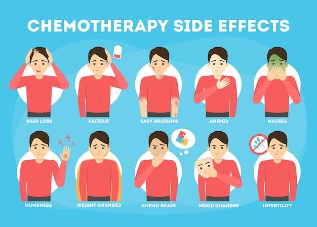 Efeitos colaterais do conjunto de quimioterapia. o paciente sofre de câncer. perda de cabelo e náuseas. ilustração