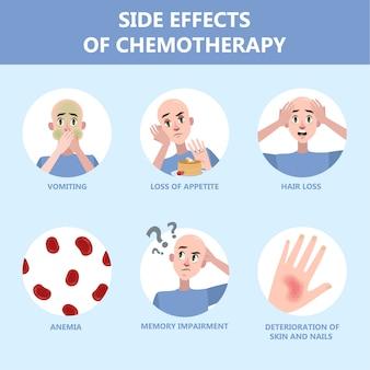 Efeitos colaterais do conjunto de quimioterapia. paciente sofre de doença oncológica.