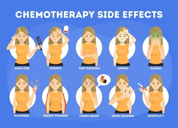 Efeitos colaterais do conjunto de quimioterapia. paciente sofre