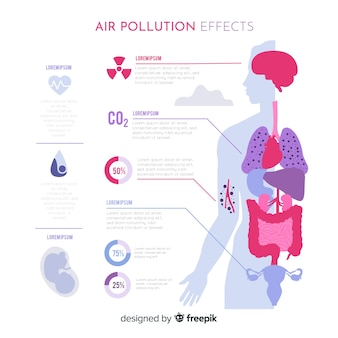 Efeitos da poluição do ar no infográfico do corpo humano