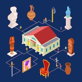 Elementos de exposição de arte do museu