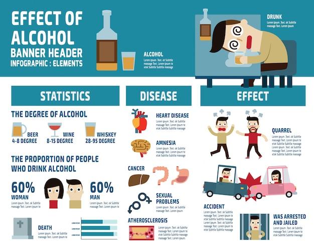 Elementos de infográfico de álcool. conceito de cuidados de saúde ilustração