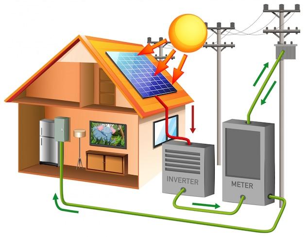 Energia solar com célula solar no telhado