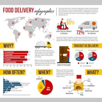 Entrega de comida e conjunto de infográfico de takeout