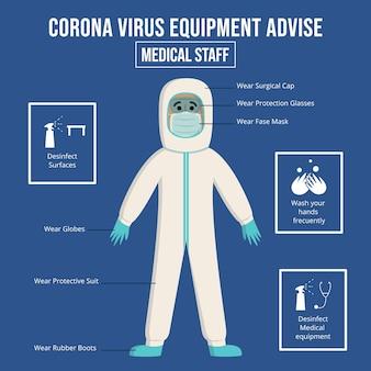 Equipamento de proteção hazmat para material médico