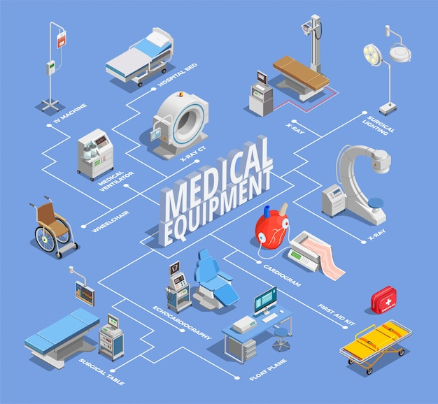 Equipamento médico, instalações e ilustração terapêutica