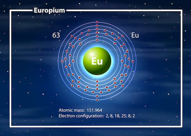 Eropium na tabela periódica
