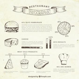 Esboços restaurante de comida infografia