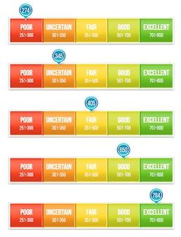 Escala de classificação de pontuação de crédito com ponteiro