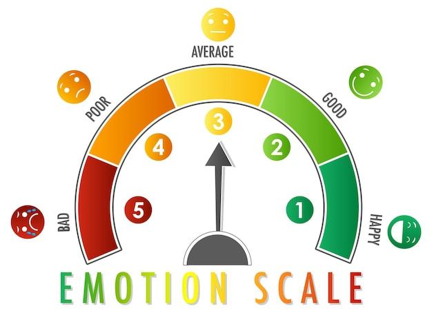 Escala emocional com setas de verde a vermelho e ícones de rosto