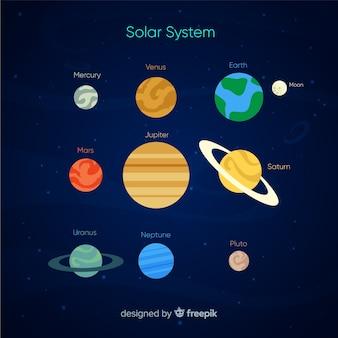 Esquema clássico do sistema solar com deisgn plano