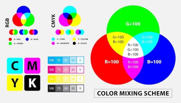 Esquema de mistura de cores ou conceito de calibração de teste de impressão de cores vetor eps