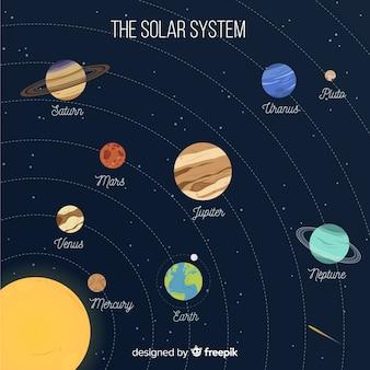Esquema do sistema solar colorido com design plano