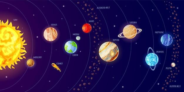Esquema do sistema solar infográfico do universo com planetas orbitando cometas solares asteróide