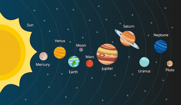 Esquema do sistema solar.