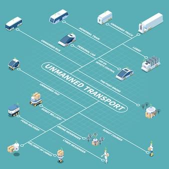 Esquema isométrico de veículos e robôs autônomos